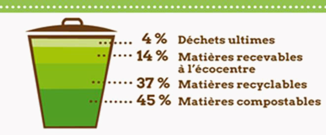 repartition-matieres-residuelles